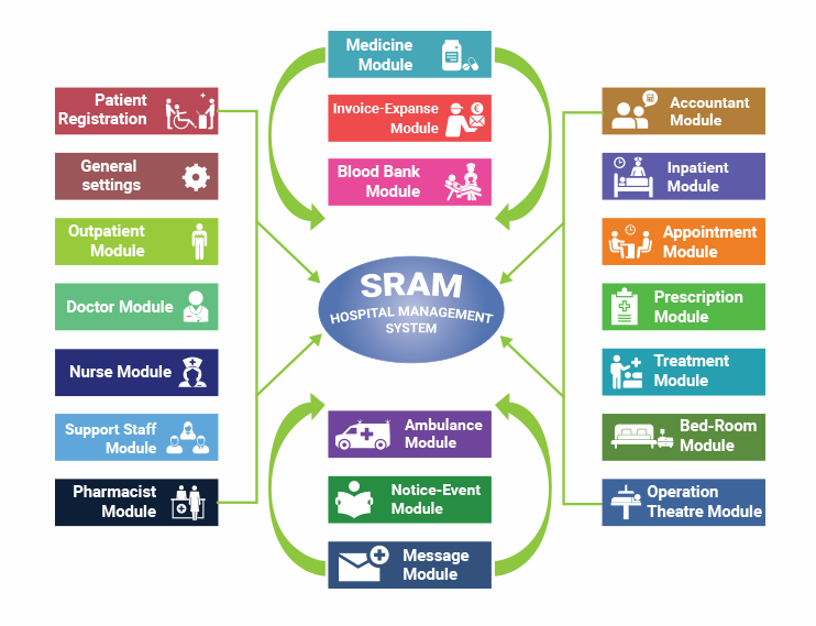SRAM HoMS – Hospital Management Solution - SRAM & MRAM Group